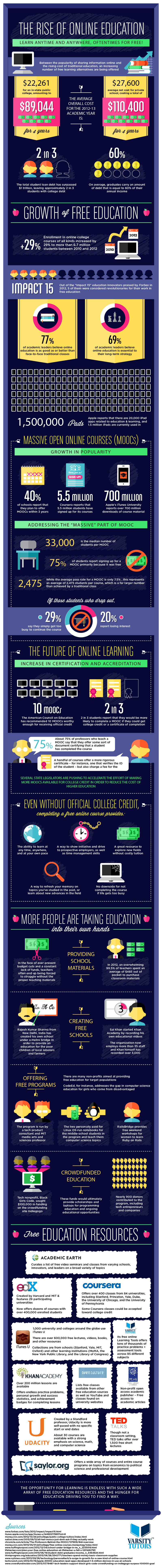 Free-Online-Education-On-The-Rise-Infographic