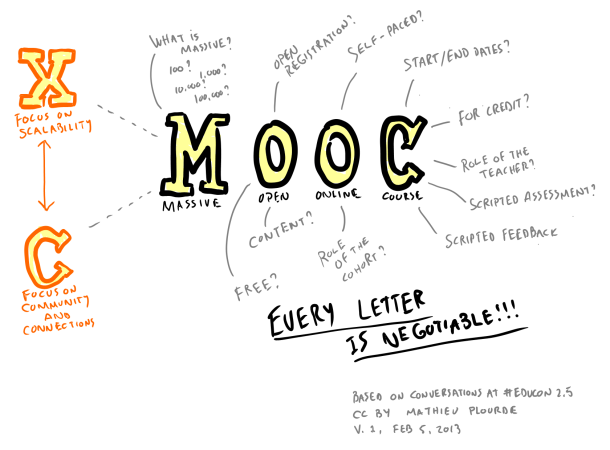 MOOC drawing explanation