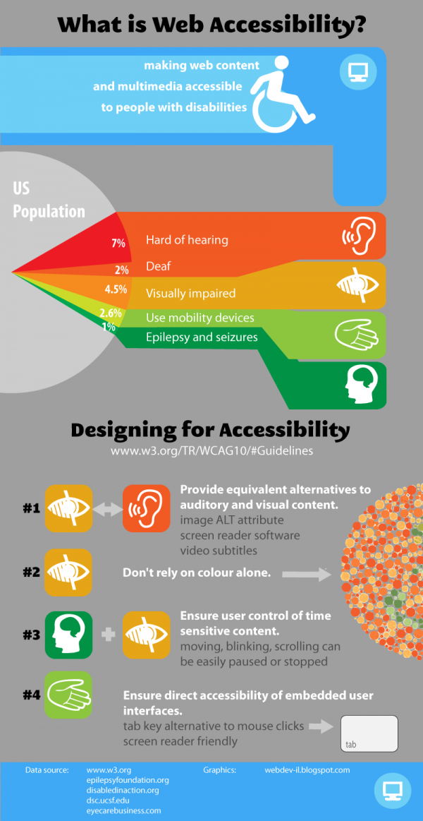What is Accessibility Infographic