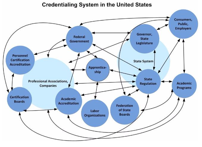 Credentialing System in the US from CLASP