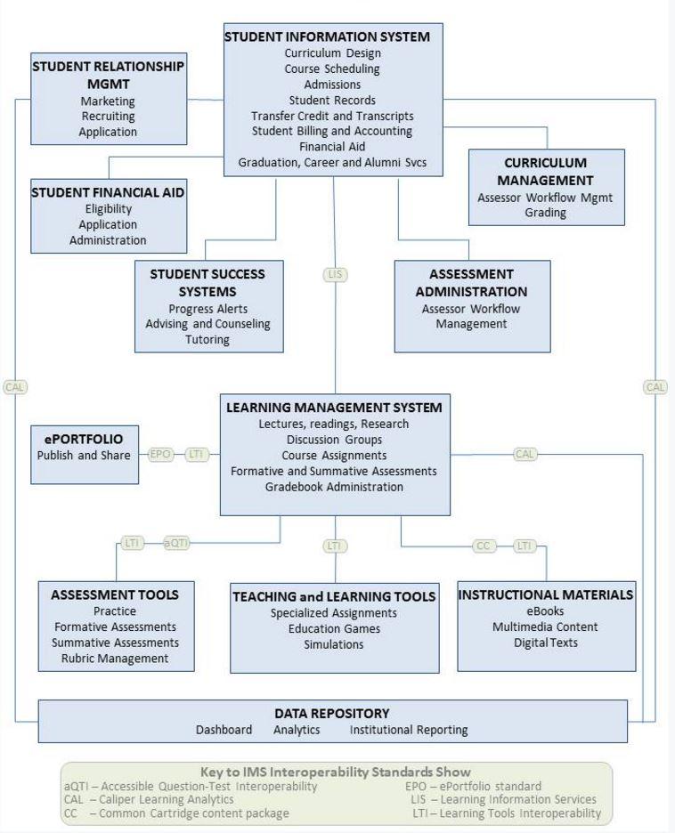 IMS interoperability figure