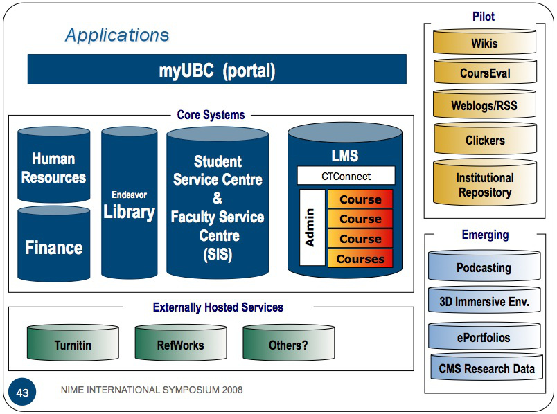 british columbia application infrastructure architecture diagram