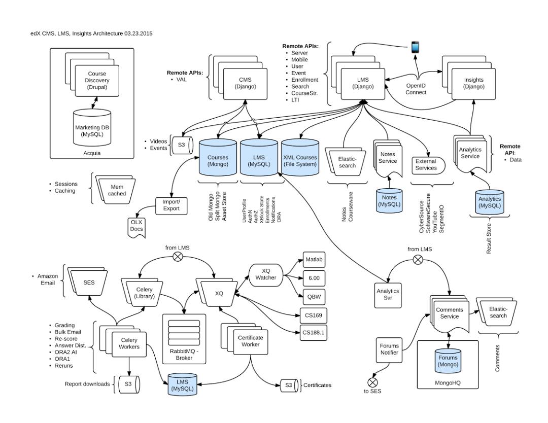 edX_architecture_CMS_LMS_0