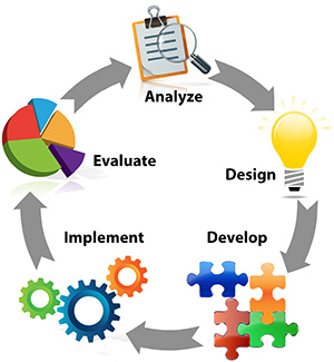 ADDIE stands for Analyze Design Develop Implement and Evaluate