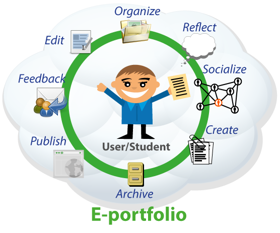ePortfolio graphic showing the student in the center.  Around the student are the words:  organize, reflect, socialize, create, archive, publish, feedback, and edit.