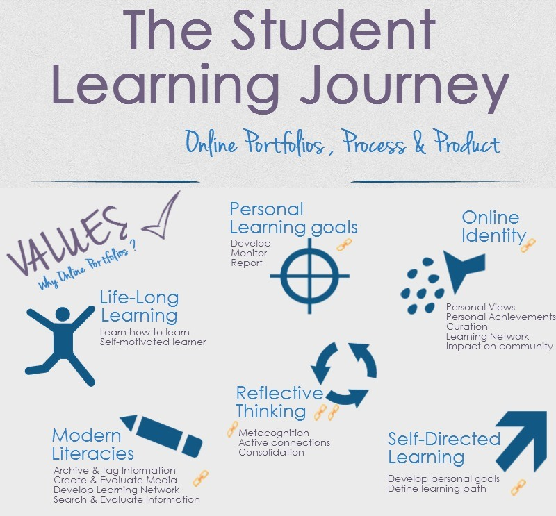 Student Learning Journey Infographic - terminology is in the description for the image