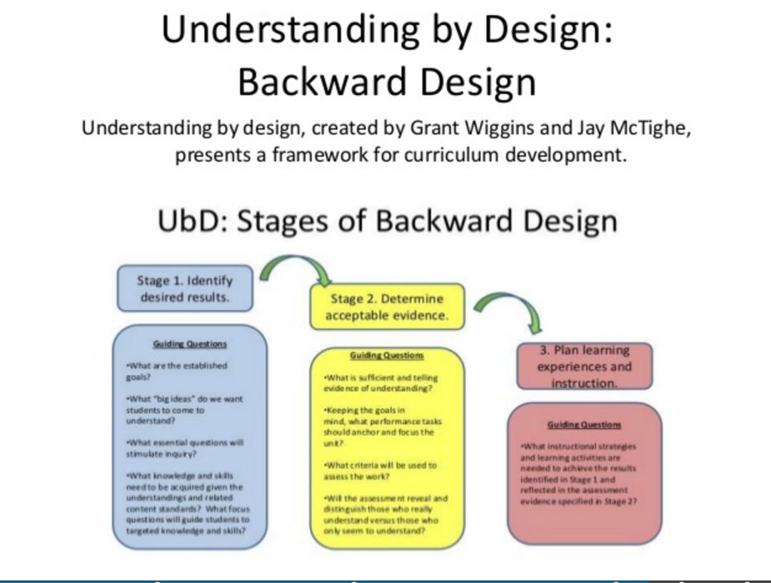 Backward Design Diagram