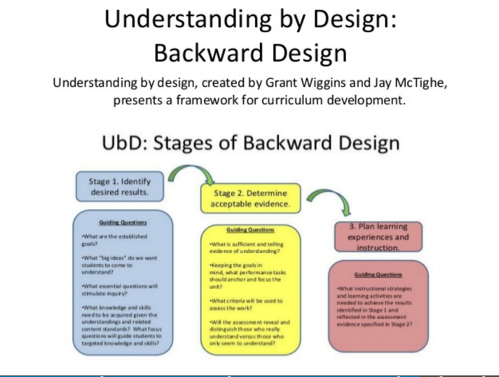 Understanding By Design Sasha Thackaberry