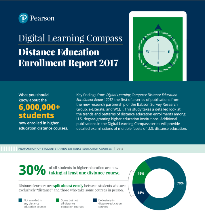 Distance Learning Compass, Distance Education Enrollment Report 2017. Key findings from Digital Learning Compass: Distance Education Enrollment Report 2017, the first of a series of publications from the new research partnership of the Babson Survey Research Group, e-Literate, and WCET. This study takes a detailed look at the trends and patterns of distance education enrollments among U.S. degree-granting higher education institutions. Additional publications in the Digital Learning Compass series will provide detailed examinations of multiple facets of U.S. distance education