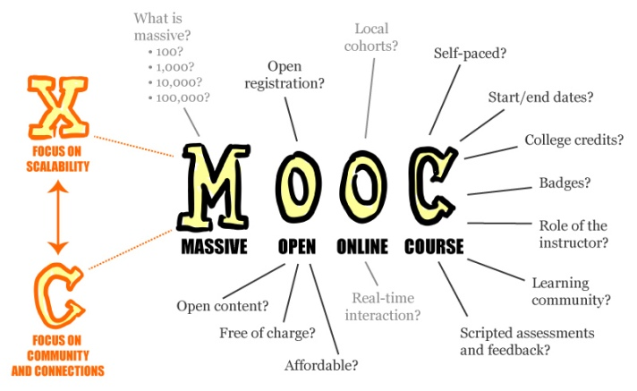 MOOC - Massive Open Online Course - xMOOC focuses on Scalability, cMOOC focuses on community and connections