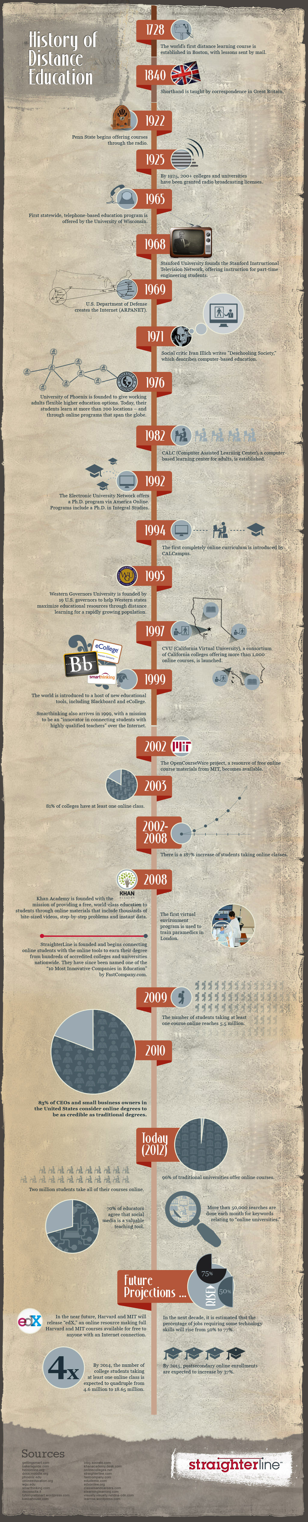 straighterline infographic history of distance learning