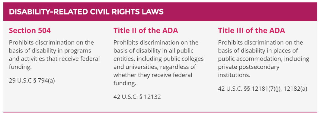 Section 504 prohibits discrimination on the basis of disability in programs and activities that receive federal funding. Title II of the ADA prohibits discrimination on the basis of disability in all public entities, including public colleges and universities, regardless of whether they receive federal funding. Title III of the ADA prohibits discrimination on the basis of disability in places of public accommodation,including private postsecondary institutions.