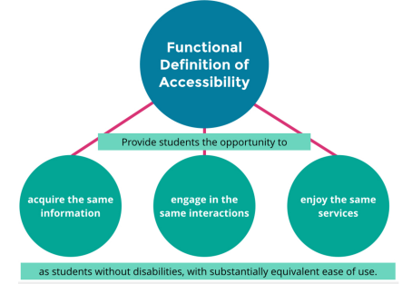 (1) access the same information, (2) engage in the same interactions, and (3) make use of the same services regardless of their disability.