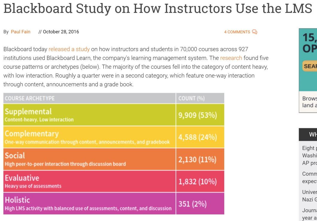 53% of instructors use Blackboard as a supplemental, 24% as complementary with one-way content, announcements and gradebook, 11% use it with discussion forums and heavy interaction, 10% use a lot of assessments, and only 2% use the LMS in a balanced way across assessments, content, and discussion