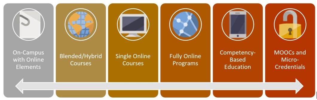 (1) on-campus with online elements, (2) blended/hybrid courses, (3) single online courses, (4) fully online programs, (5) competency-based education, (6) MOOCs and Micro-Credentials.