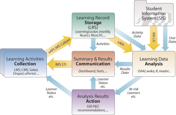 Learning Analytics Diagram