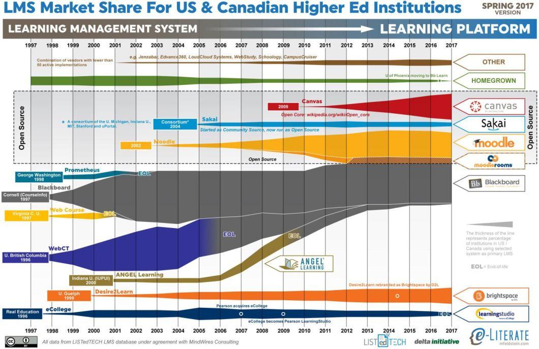 LMS Market Share Graph 2017