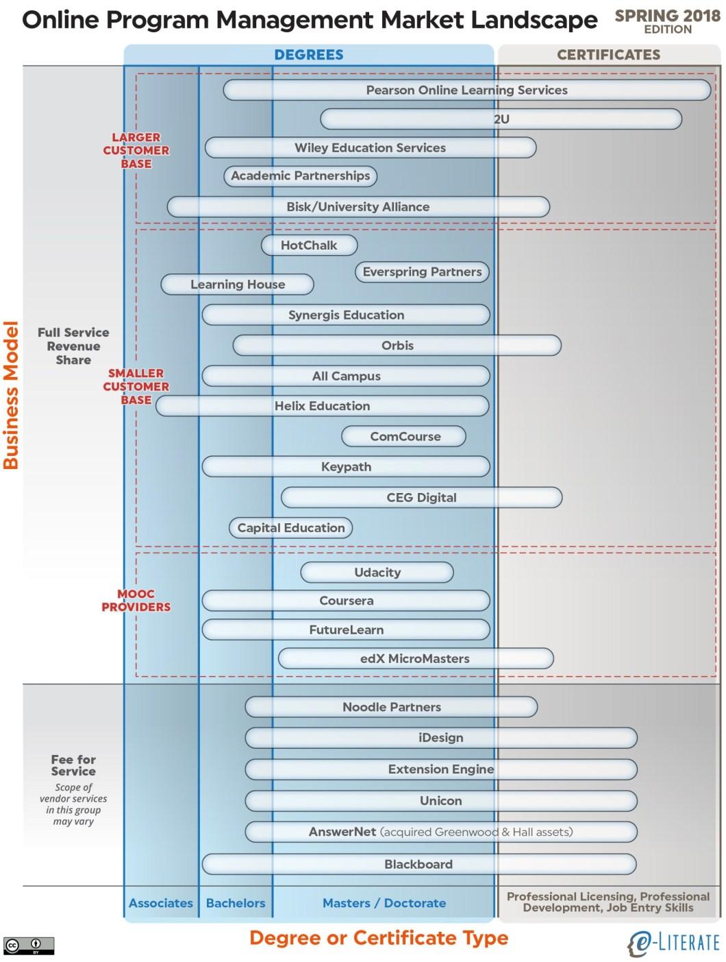 Online Program Management Landscape