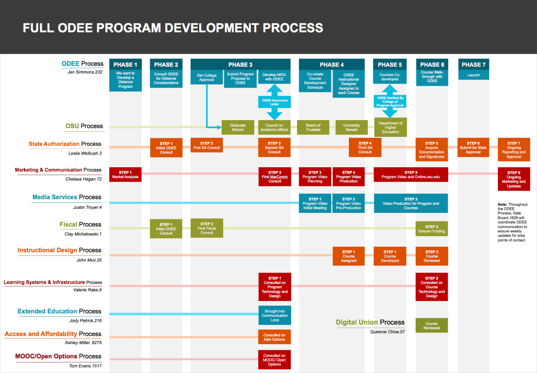 Ohio State University Program Development Flowchart
