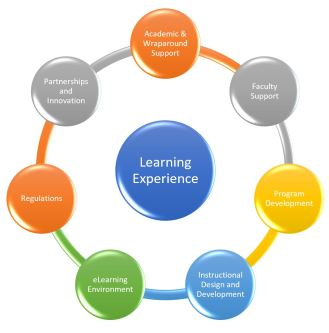 Elements revolving around the learning experience including faculty support, program development, instructional design and development, eLearning environment, regulations, partnerships and innovation.