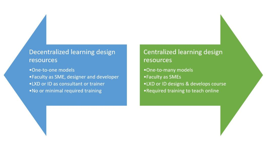 Decentralized learning design is associated with one-to-one models, with faculty as SME, designer and developer, LXD or ID in a role as consultant or trainer, and no or minimal training required. Centralized learning design resources are associated with a one-to-many model, faculty serve as SMEs, an LXD or ID designs and develops the course, and training is required to teach online.