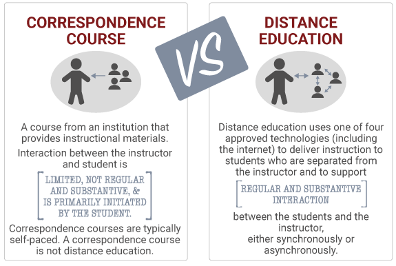 Differences between correspondence courses and distance education