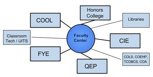 Faculty hub includes the Honors College and FYE as well as the online learning components.