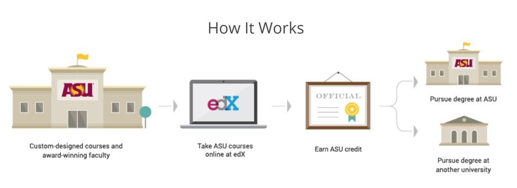 Explanation of how edX and ASU works for Global Freshman Academy.