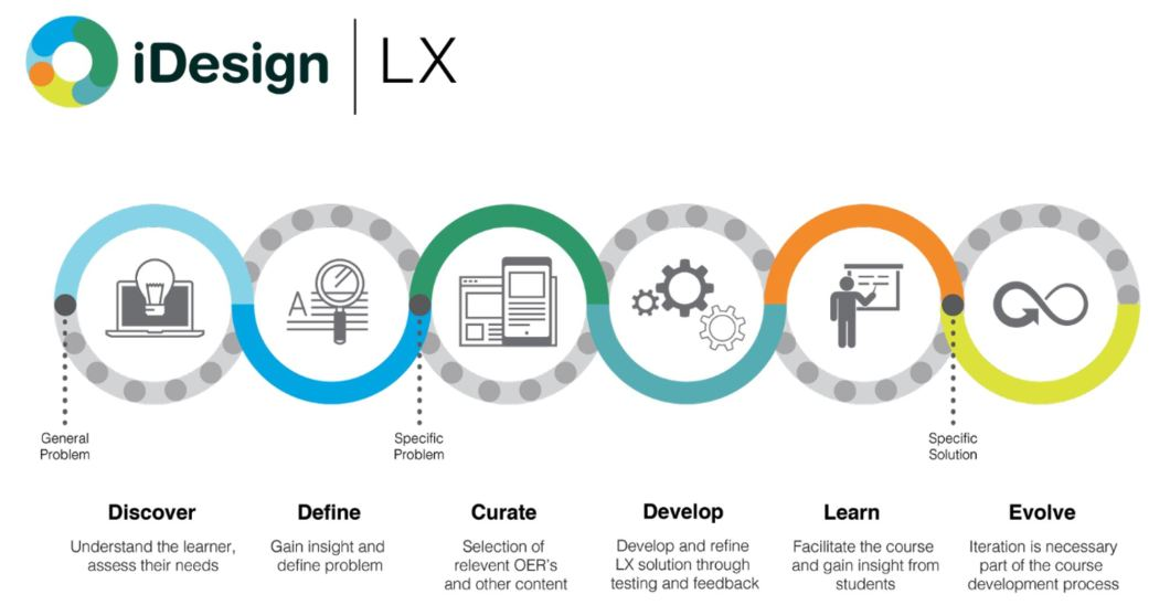 Learning Experience Designer roles: discover, define, curate, develop, learn, evolve