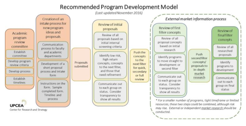 UPCEA program development model