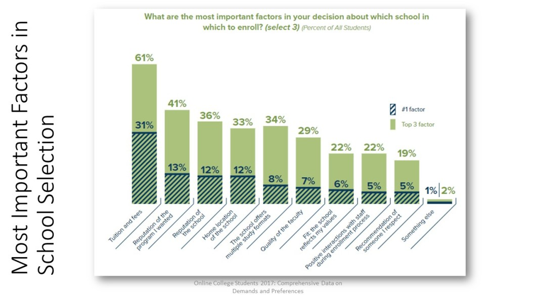 Graph: Primary reasons for selecting a learner includes tuition and fees (31%), then reputation of the program the learner wanted (13%) and reptuation of the school (12%).