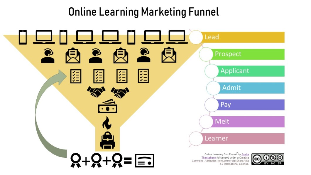 Conversion funnel - most leads, then fewer prospects, fewer applicants, fewer admits, fewer learners who pay, then melt, then learner who shows up. Arrow indicates learner through graduation, and back to re-admit