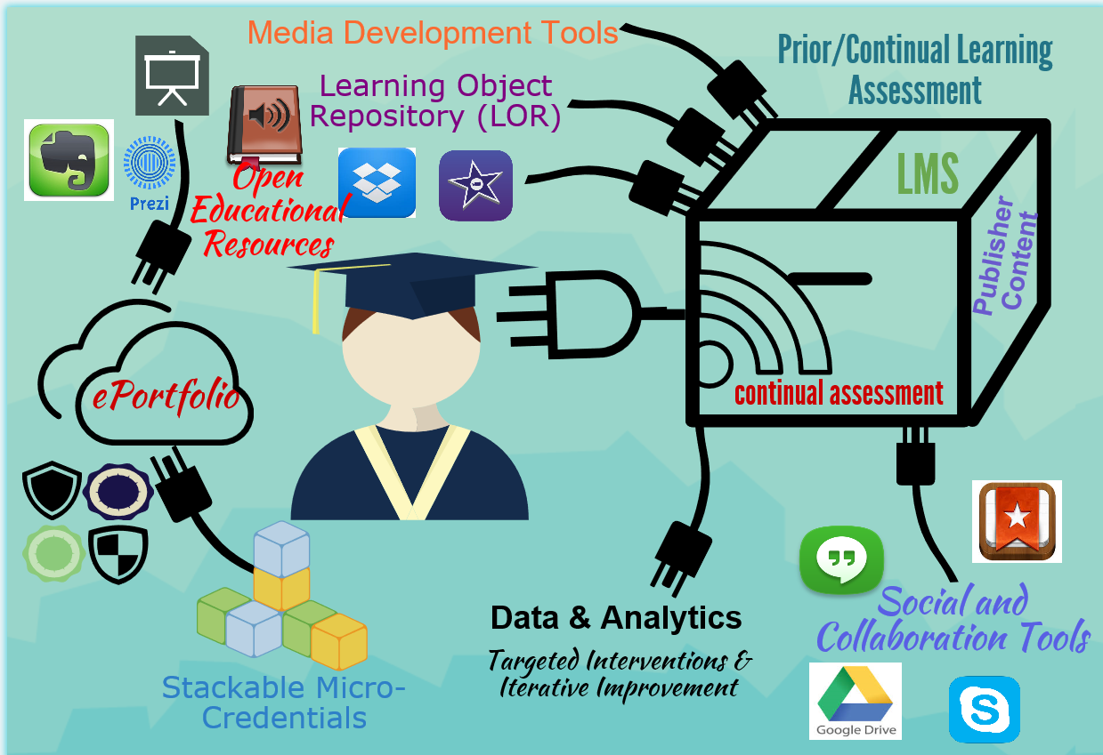 Graphic representing how the LMS needs many ancillary tools to plug into it.